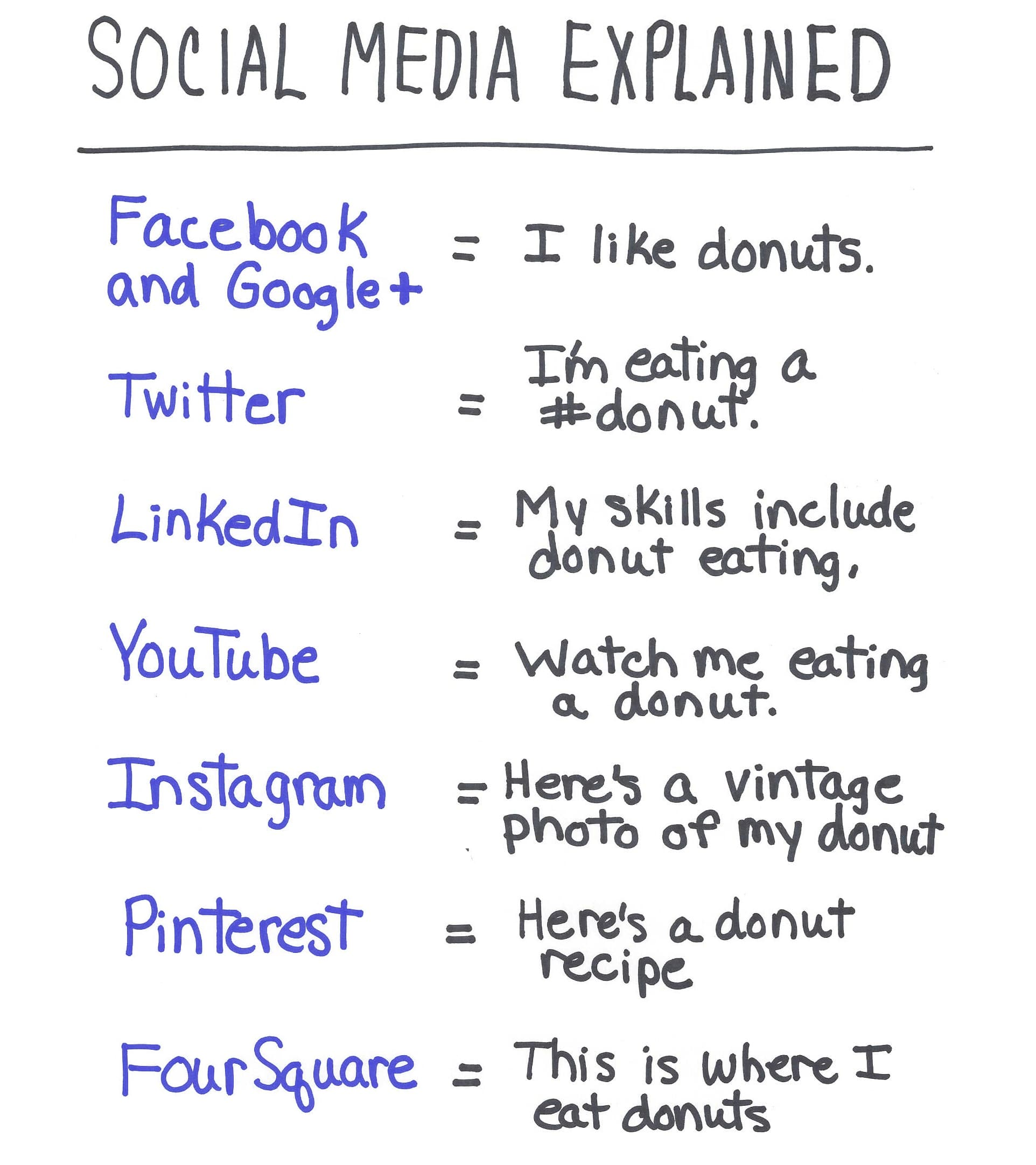 What is the difference between the social media platforms